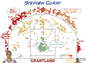 Steph Curry shot chart